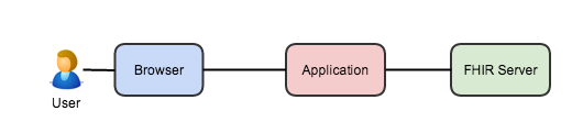 oauth-1