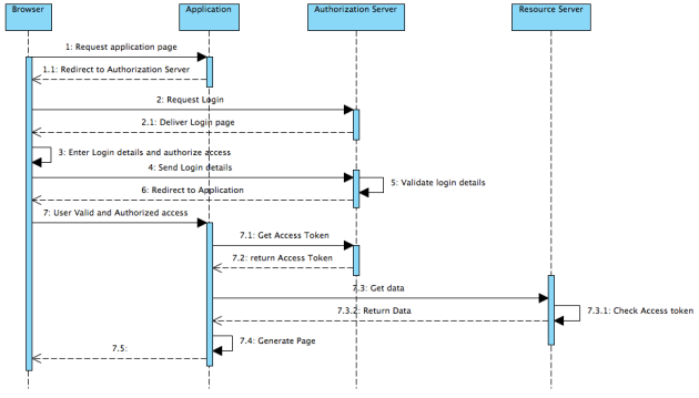 OAuth2sequencediagram