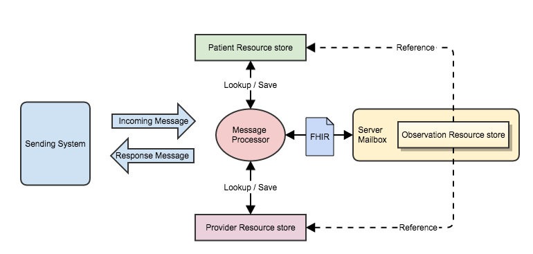 FHIR Messages – part 2 | Hay on FHIR