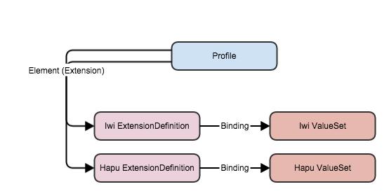 Profiling resources in DSTU2 – part 2    Hay on FHIR