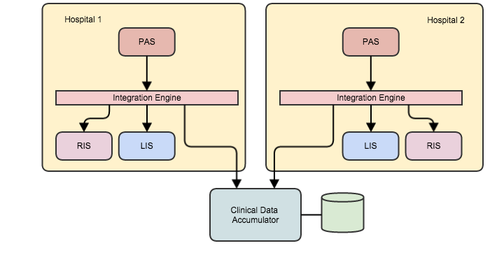 FHIR Messaging: Clinical data from ADT Messages | Hay on FHIR