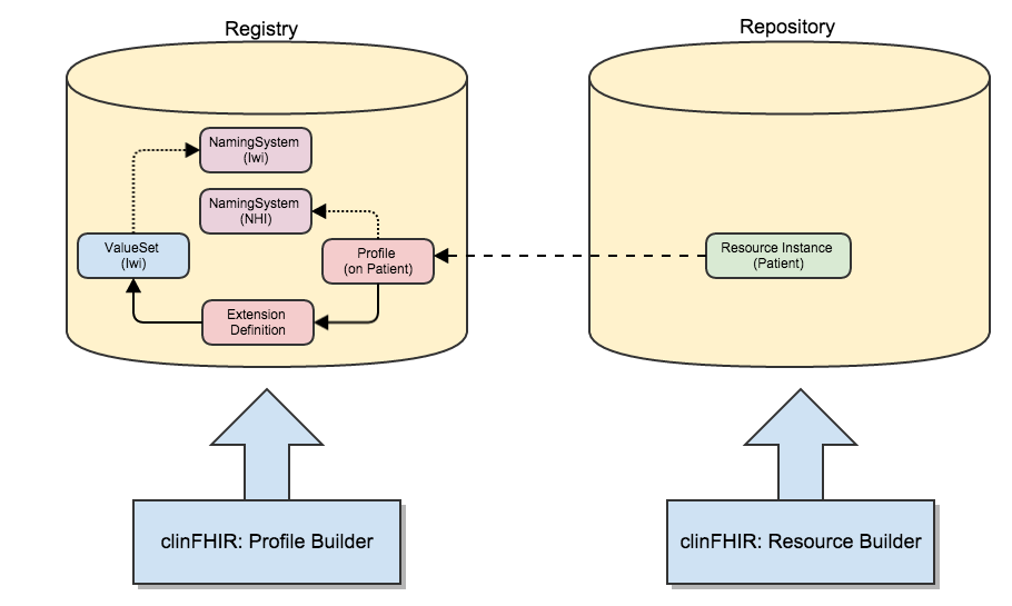 Creating and using FHIR profiles | Hay on FHIR