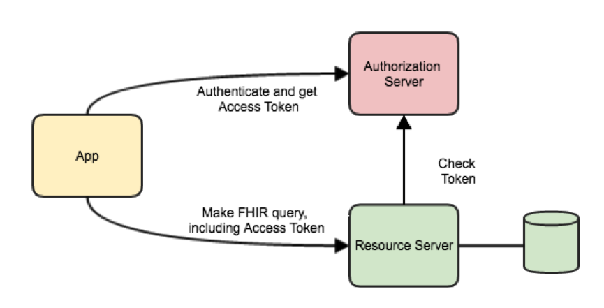Fhir Resources | Pics | Download |