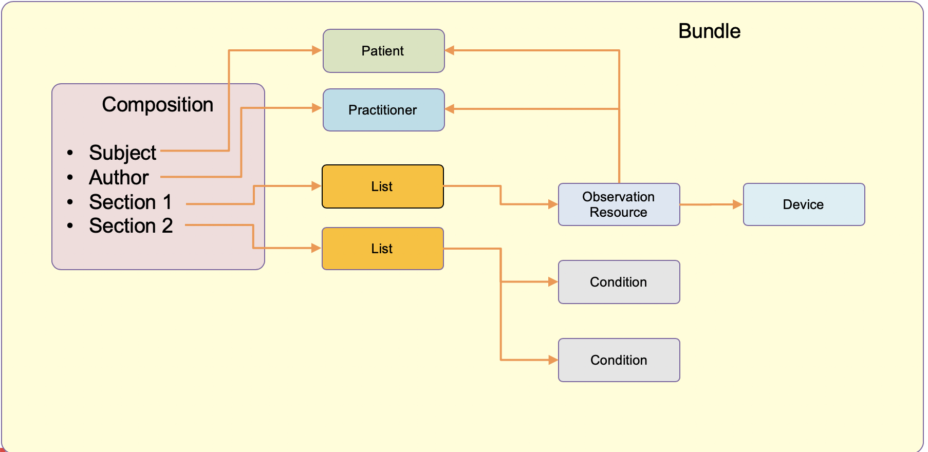 FHIR Documents (and other stuff) | Hay on FHIR
